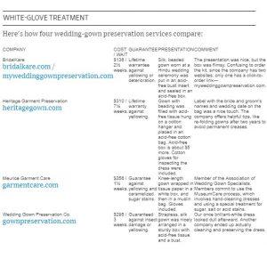 Wall Street Journal article on wedding dress preservation summary.
